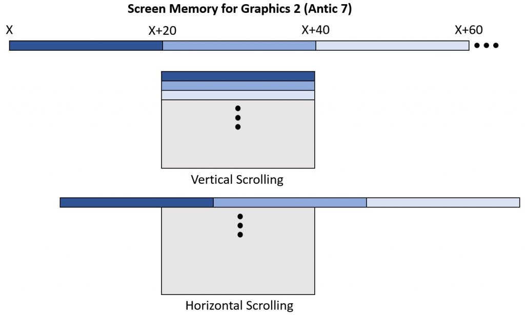 Screen Memory Layout for Vertical and Horizontal Scrolling